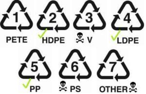 plastic flesjes ongezond BPA